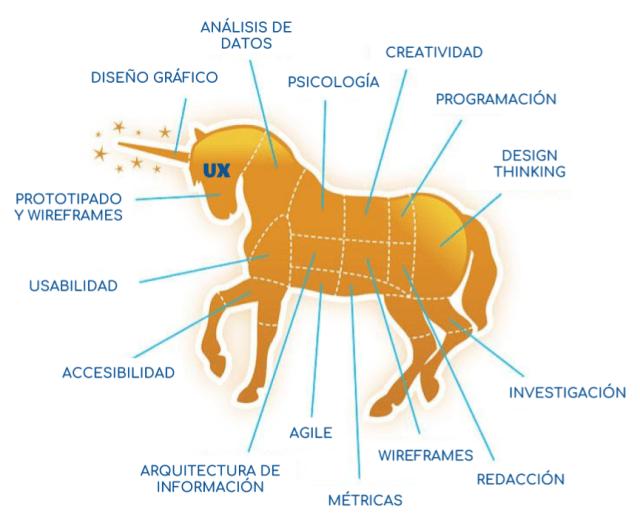 Anatomía de un unicornio de UX