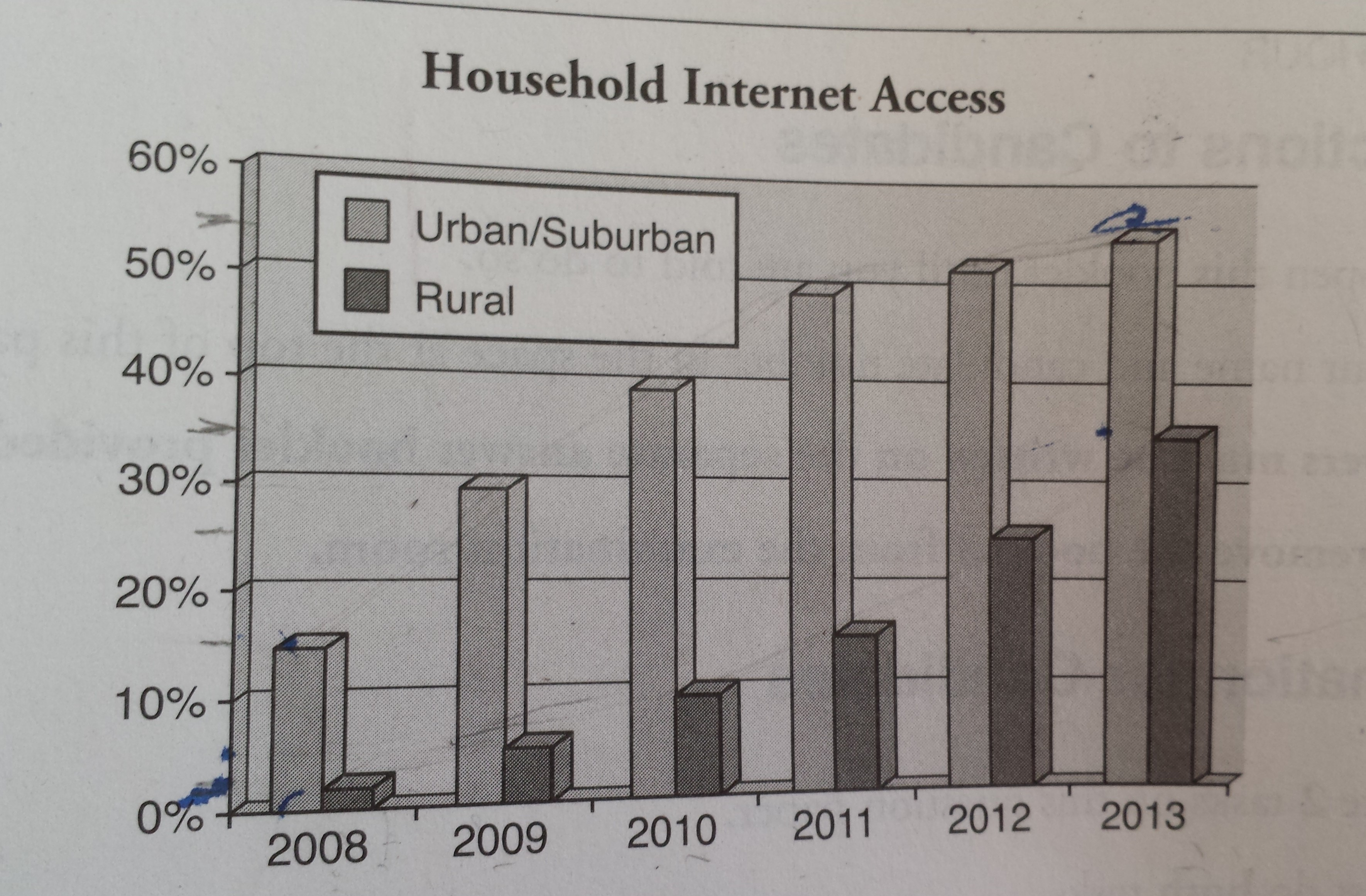 The Graph Below Shows The Percentage Of Urban Suburban And Rural Households In A European