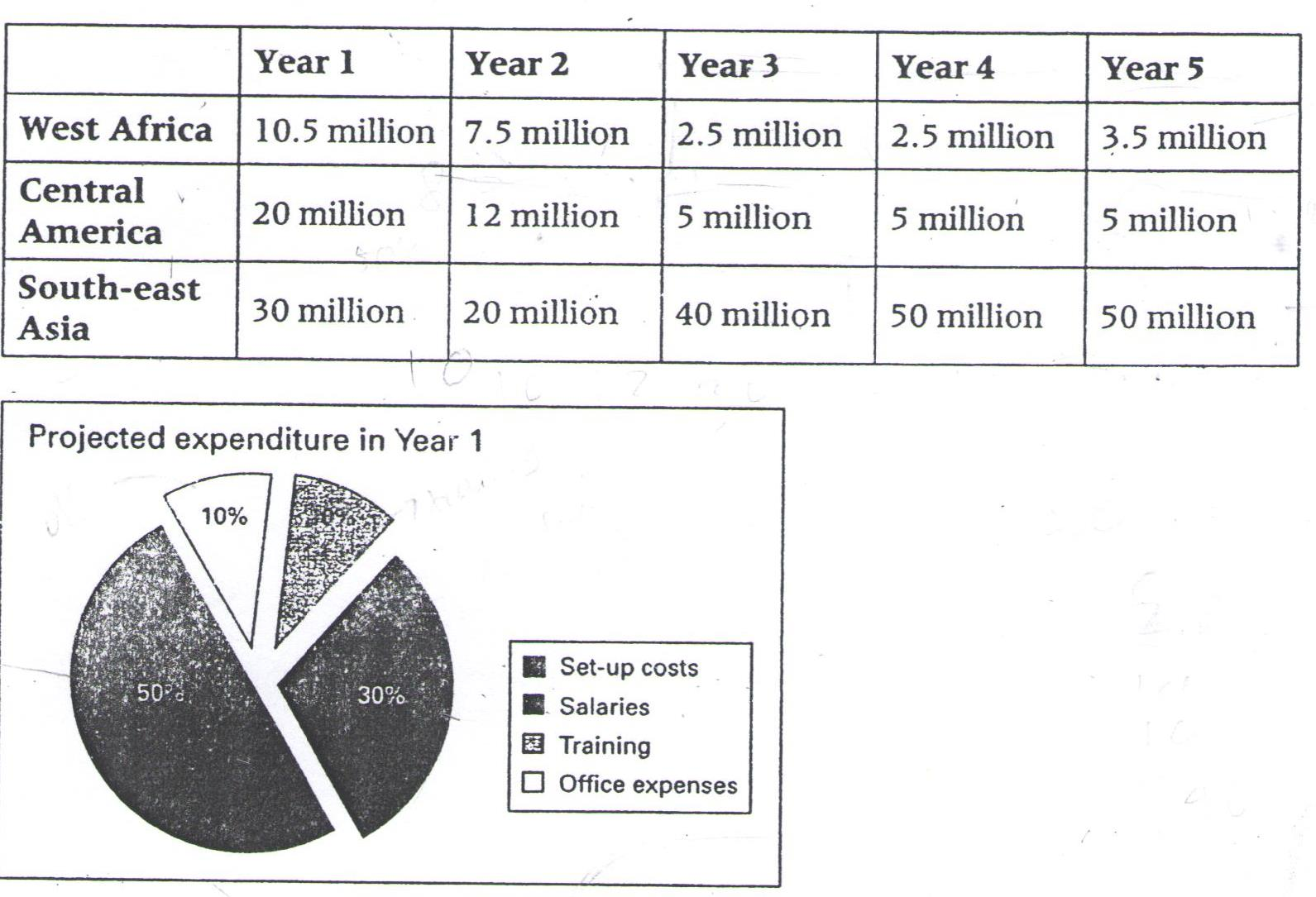 The Table Below Shows The Projected Costings Over The Next