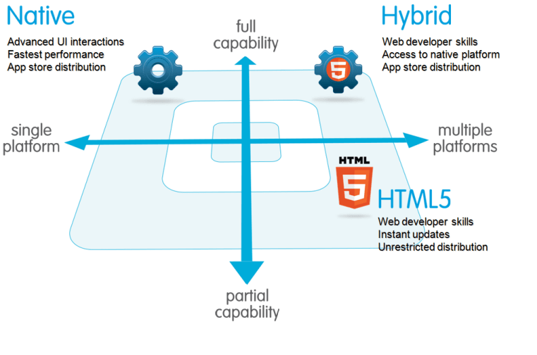 creating a strong mobile app hybrid architecture