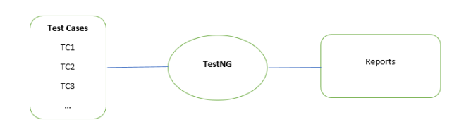 What is TDD and BDD