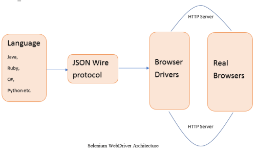 What is WebDriver?