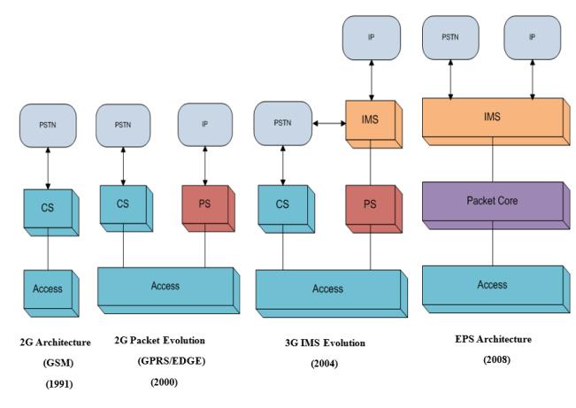 LTE EPC Overview