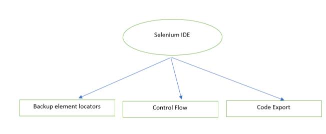 Upgraded Selenium IDE