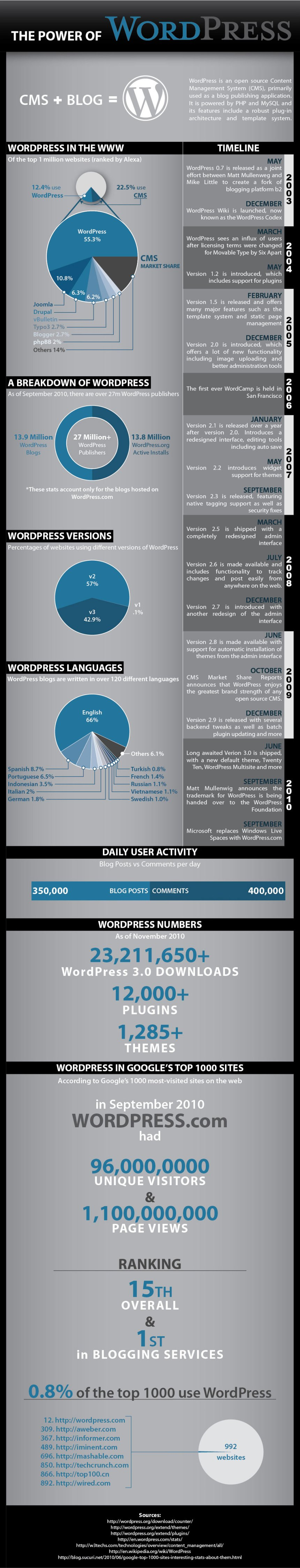Infographic: The Power of WordPress