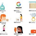 Pesquisa revela o que as mulheres procuram na internet