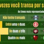 Pesquisa revela que brasileiros preferem sexo a futebol