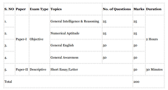 SSC MTS Exam Patern