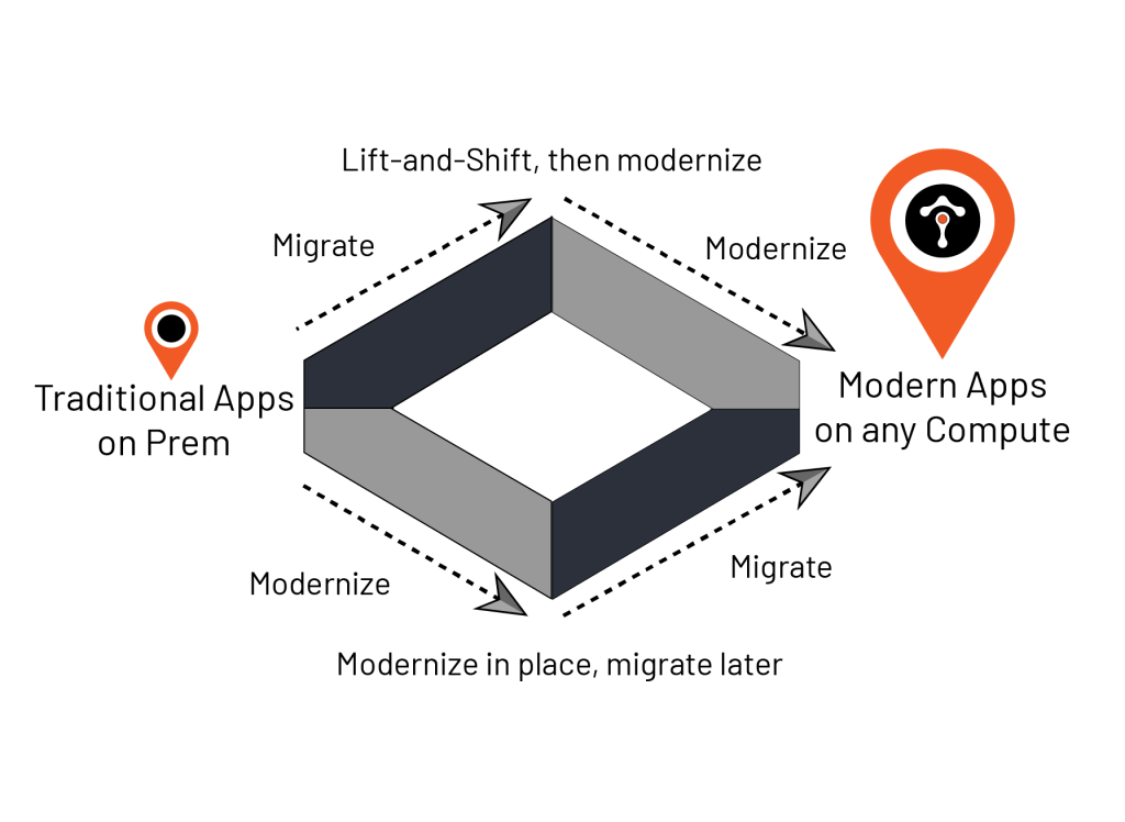 To get modern apps on any compute, organizations must either lift and shift, then modernize, or modernize in place and migrate later on.