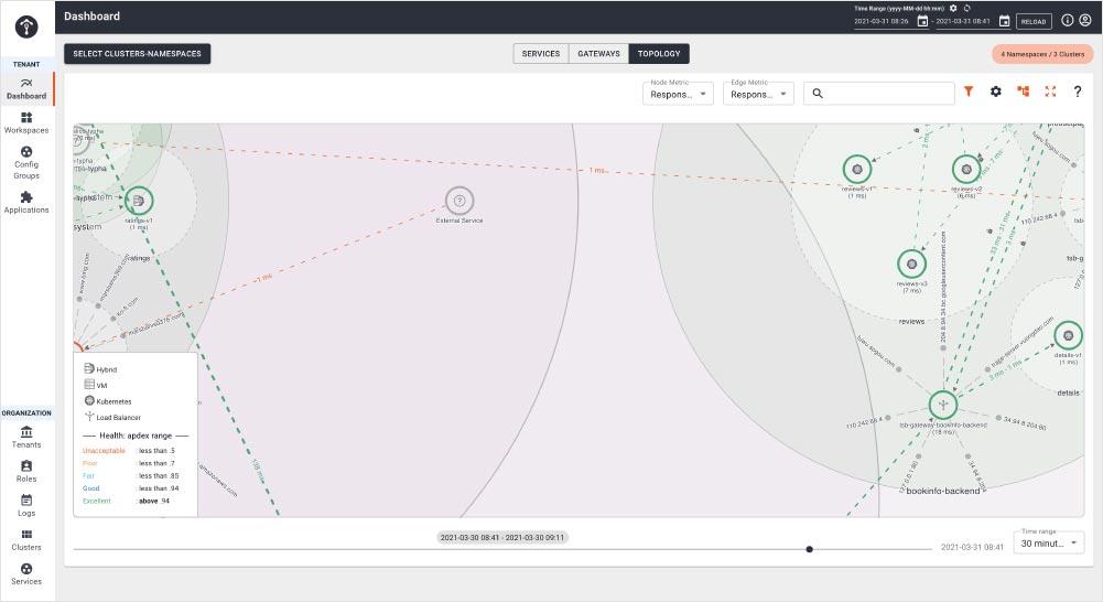 TSB 拓扑一览 - 应用连接性问题