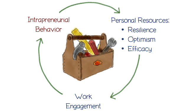 Should You Become an Intrapreneur?
