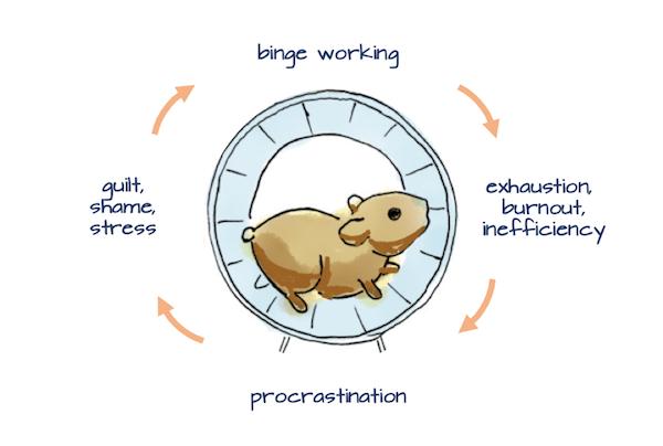 Guilt, Binge Working and Procrastination
