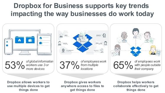 dropbox_for_business_infographic