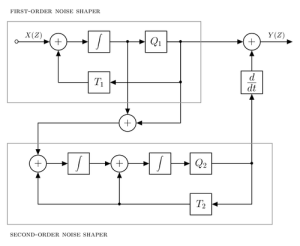Block diagram of Third order noise shaper in Compact Disc