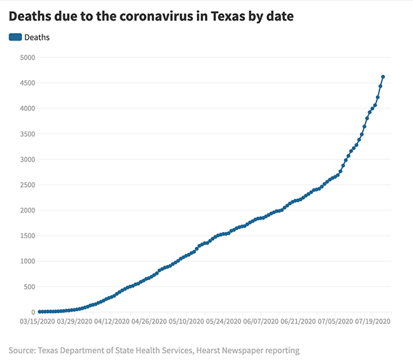Graph showing steep rise in deaths due to coronavirus in Texas