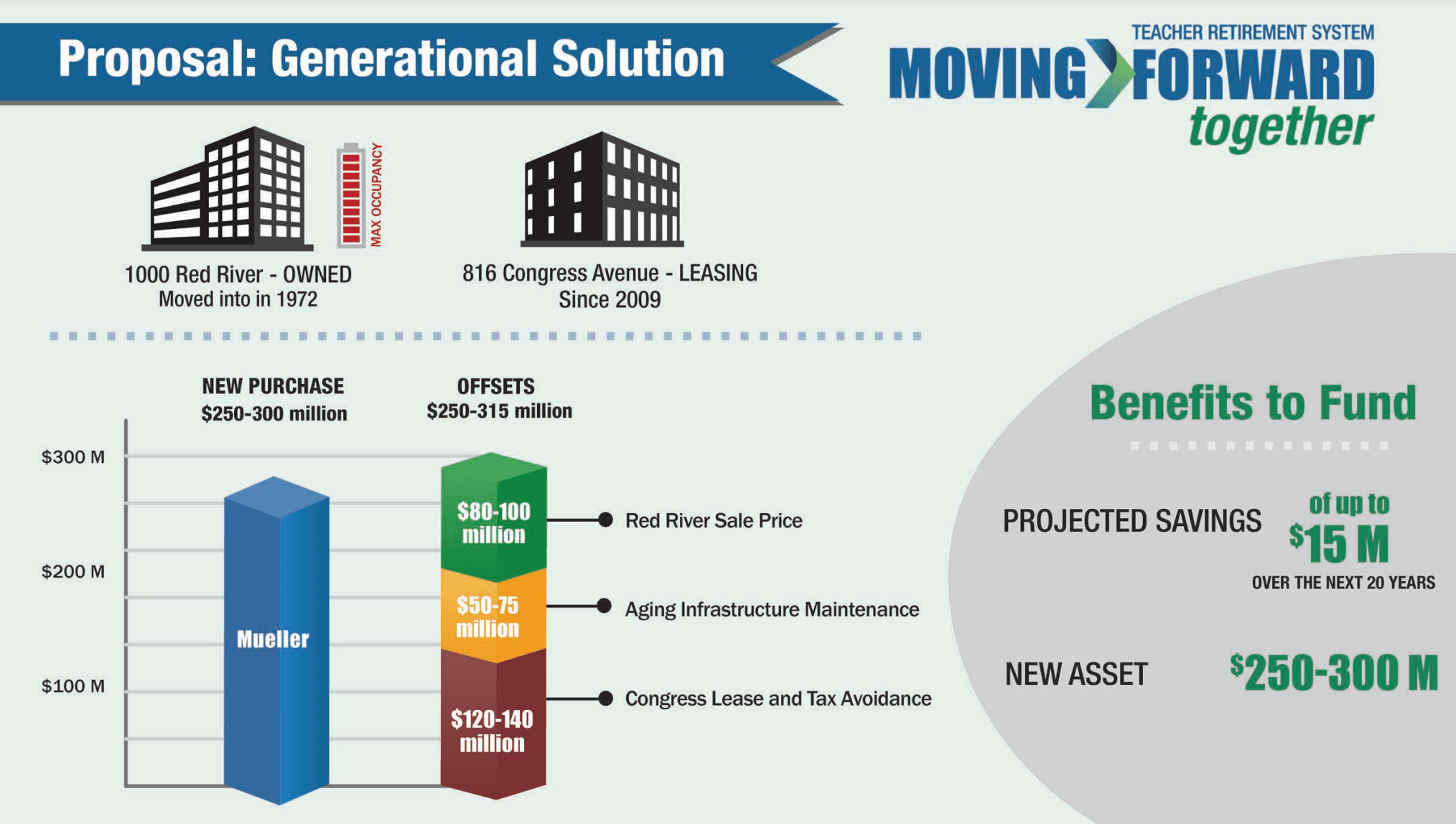Graphic showing the savings for each category for a move: $80 to 100 million Red River HQ sale revenue, $50 to 75 million avoiding maintenance, and $120 to $140 avoiding lease payments