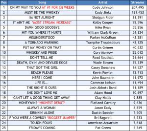 Texas Music Spotify Chart: Week 35 | Texas Music Pickers