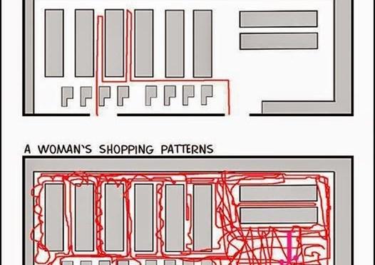 Men vs Women: Shopping Pattern