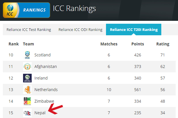 Nepal Enters T20 International Ranking For The First Time | TexasNepal