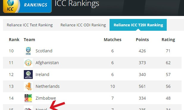 Nepal Enters T20 International Ranking For The First Time