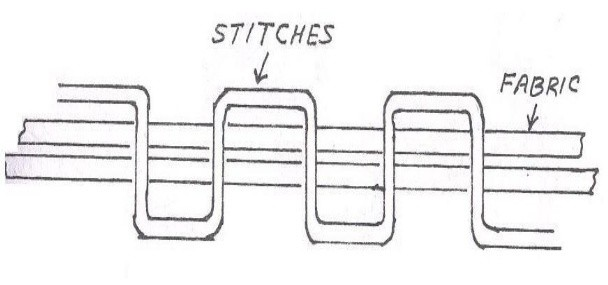 types of stitches-209