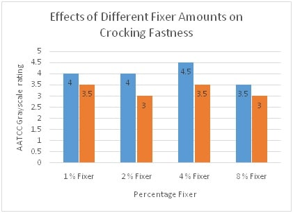 Crocking Fastness at Diff Fixer Amounts