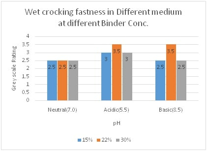 Wet Crocking Fastness at Diff Binder Conc. & in Neutral, Acidic & Basic Medium
