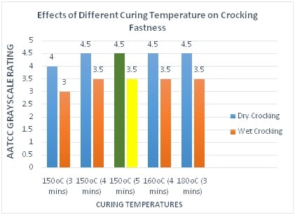 Effect Of Diff curing Temp. on Crocking Fastness