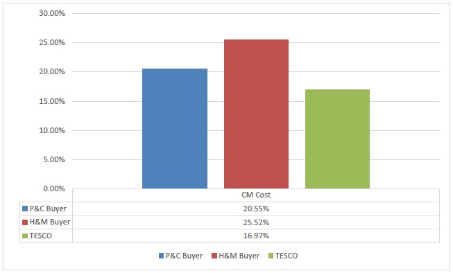 Cost of Making (CM) of P&C, H&M & TESCO
