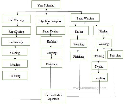 Flow chart of Denim production