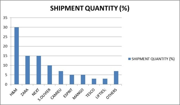 GRAPHICAL ANALYSIS OF BUYERS AND THEIR SHIPMENT QUANTITY