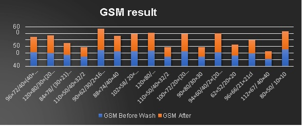 GSM result analysis of woven fabric