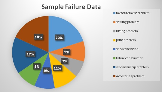 failure data of different types of samples