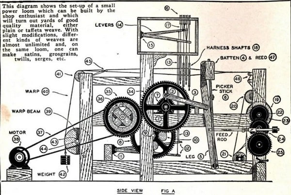 Method of power loom