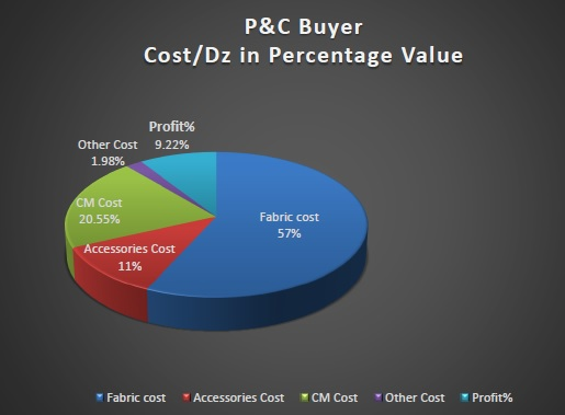 P&C Buyer Cost Breakdowns of Knit Products