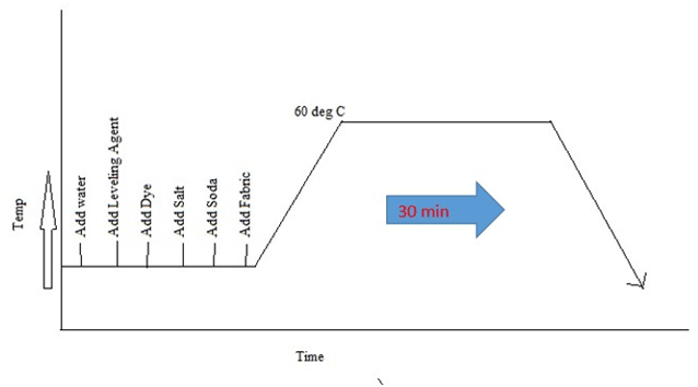 Process Curve of reactive Dyeing