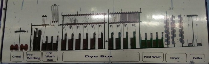 Rope Dyeing Range for denim