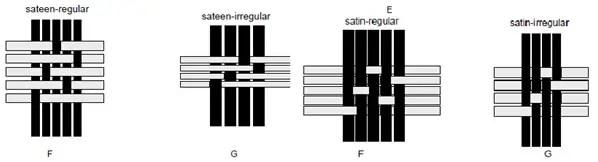 Sateen & Satin weave