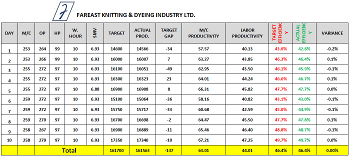 Summary of 10 Days Sewing Line Efficiency Data Sheet