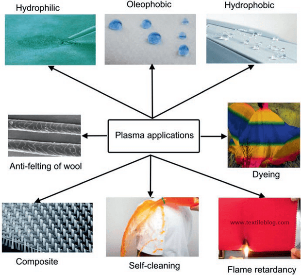 Different applications of plasma in textiles