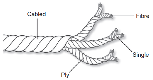 Yarn structure (single, ply, cabled)