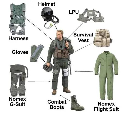 Components of G-suit