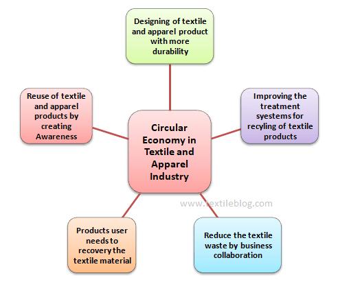 The flow diagram of circular economy steps