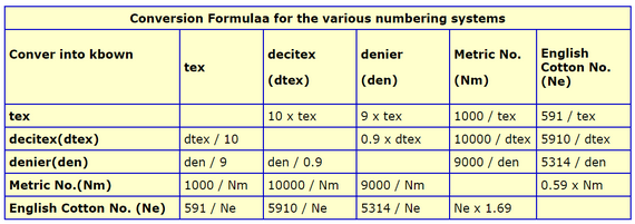 Different Yarns Count System