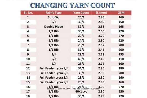 Yarn Count, Machine Gauge & Fabric GSM
