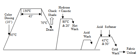Process Flow Chart For 100% Polyester Dyeing