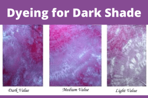 Flow Chart of Dyeing for Dark Shade