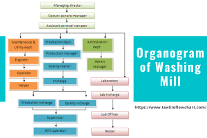 Organogram of Washing Mill
