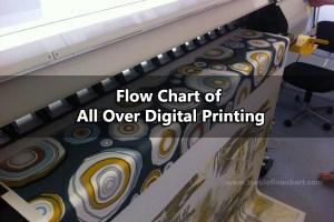 all over digital printing