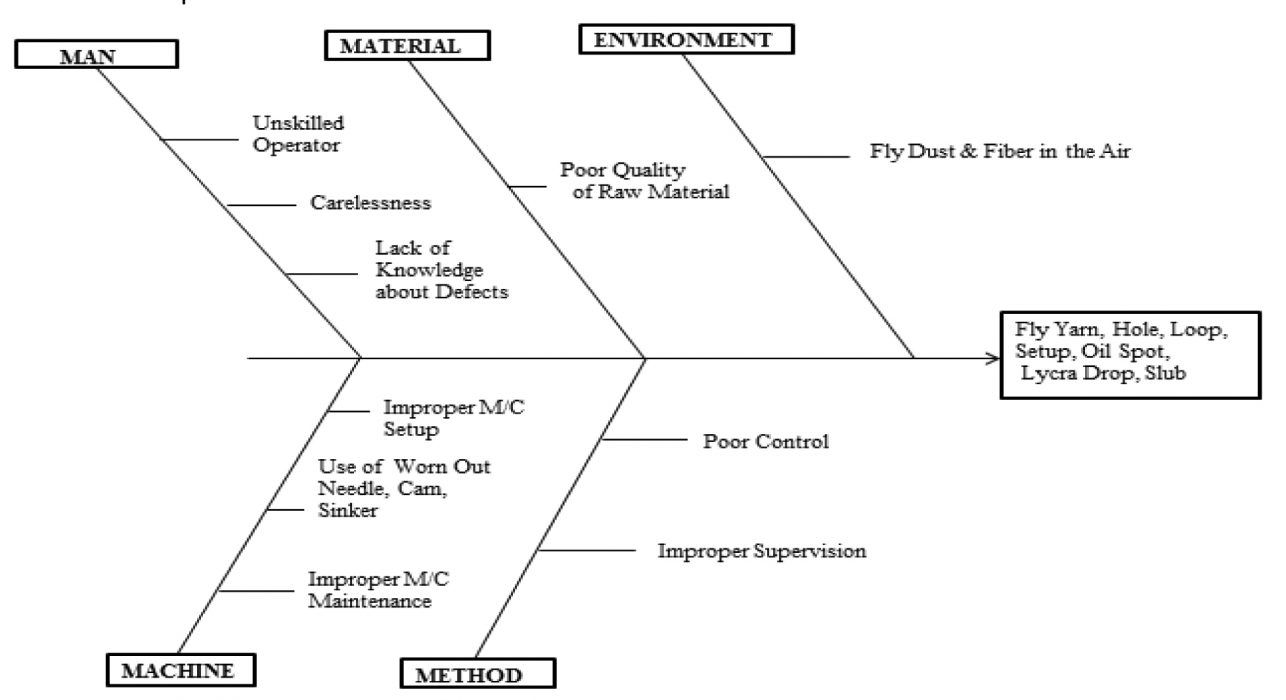 A Case Of Knitted Fabric Quality Control Using Pareto
